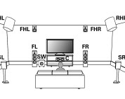 Vor Auro-3D- und DTS-X-Update: Denon überarbeitetet Bedienungsanleitung