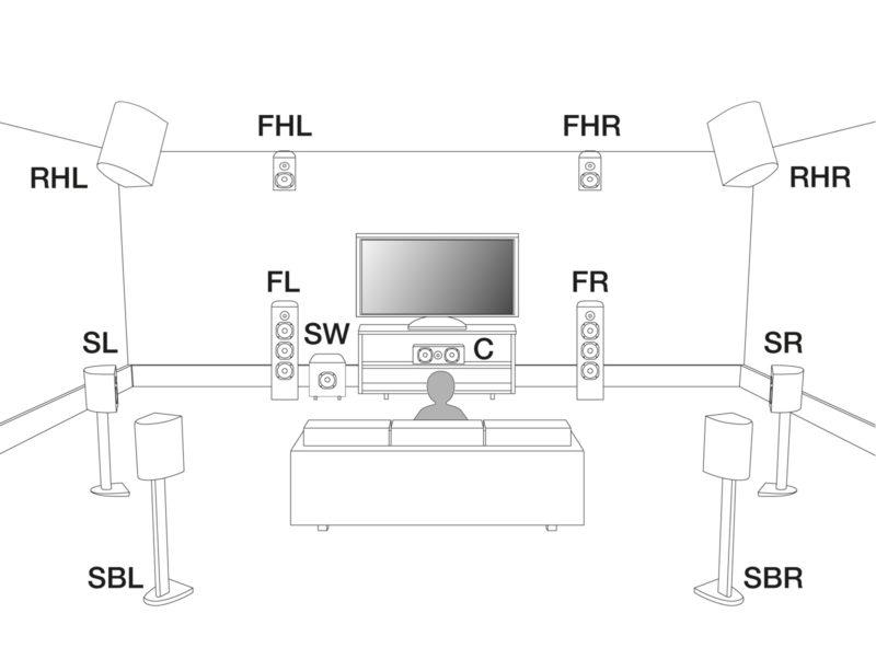 Denon: Diskreter Ton bei DTS:X-Test-Clip nur mit Height