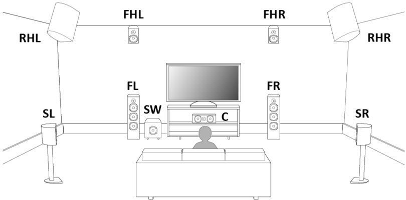 Denon veröffentlicht Cross-Format-Upmixing-Update für AVR-7200W