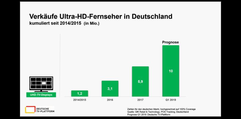 Bald 10 Millionen UHD-Fernseher in Deutschland verkauft
