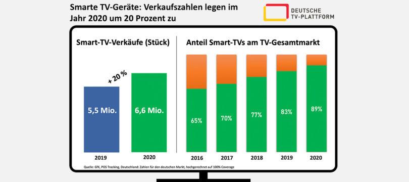 Smart-TV: Absatz stieg im Jahr 2020 um 20 Prozent